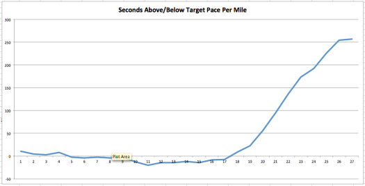 Deviation from Targeted Pace